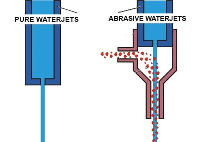 Procedures of Pure and Abrasive